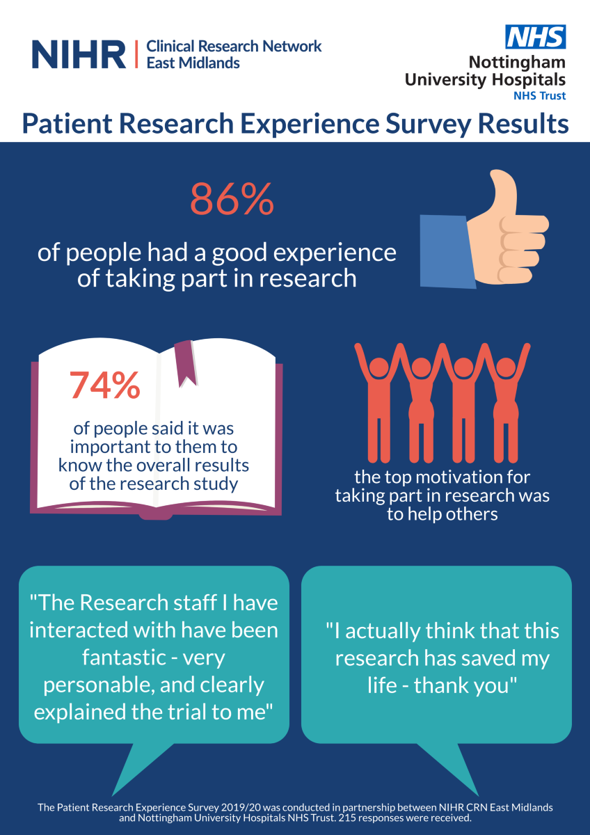 Summary of the results of patient feedback from 2019-20